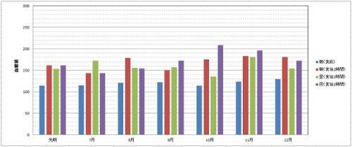 2017後半月毎平均